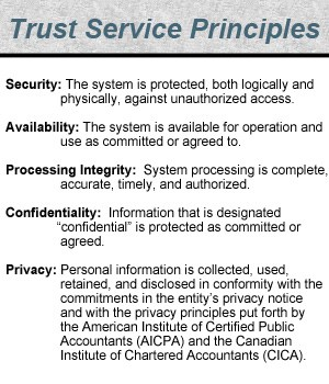 SOC2-Security: The system is protected, both logically and physically, against unauthorized access.Availability: The system is available for operation and use as committed or agreed to.Processing Integrity:  System processing is complete, accurate, timely, and authorized.Confidentiality:  Information that is designated confidential is protected as committed or agreed.Privacy: Personal information is collected, used, retained, and disclosed in conformity with the commitments in the entity's privacy notice  and with the privacy principles put forth by the American Institute of Certified Public Accountants (AICPA) and the Canadian Institute of Chartered Accountants (CICA).