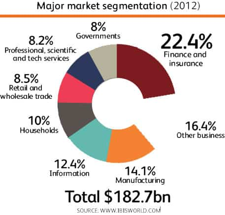 heath insurance market segmentation